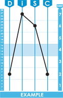 DiSC Classic Graph 3